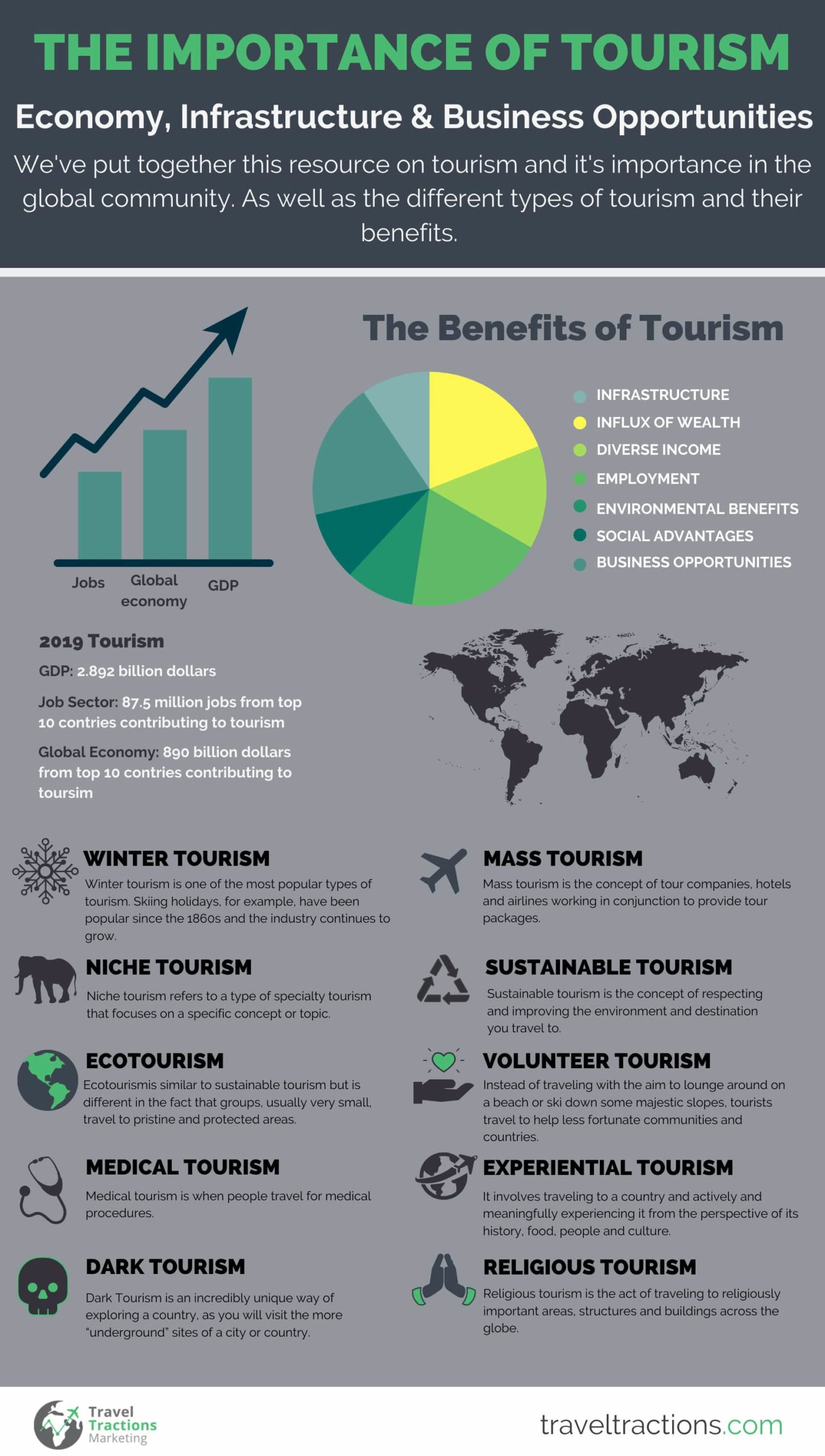 The Importance Of Tourism In Any Country Economy Infrastructure Business Opportunities With Infographic Travel Tractions